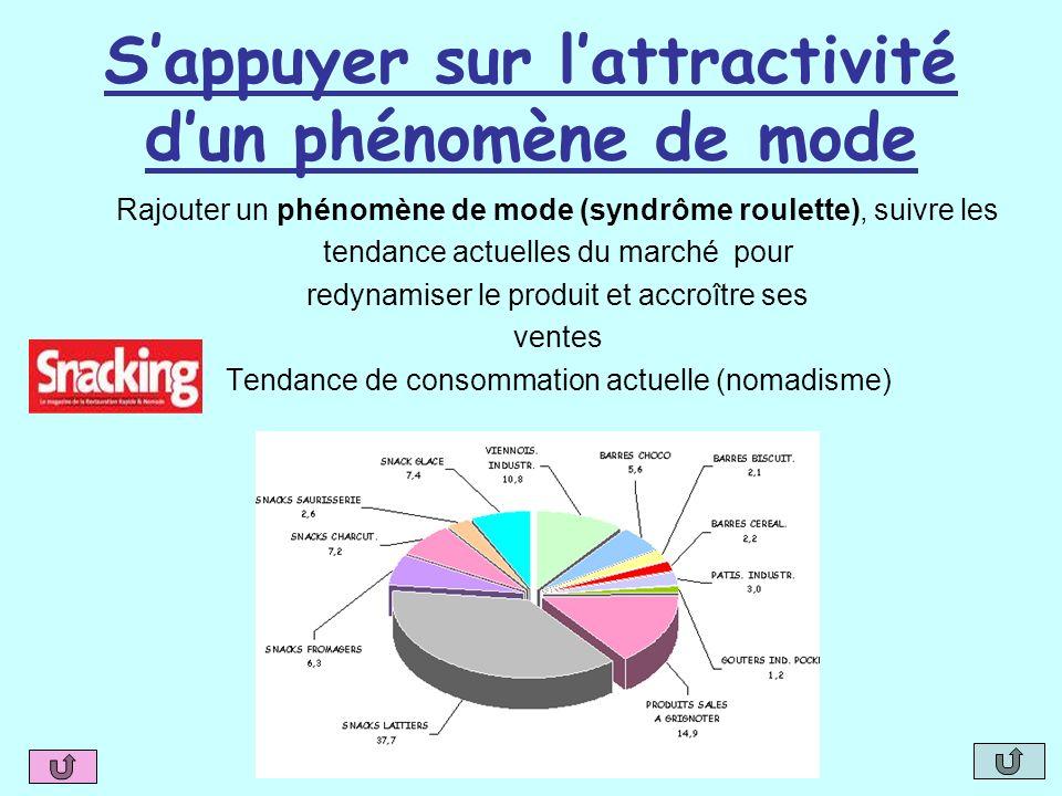 Sappuyer sur lattractivité dun phénomène de mode Rajouter un phénomène de mode (syndrôme roulette), suivre les tendance actuelles du marché pour redyn
