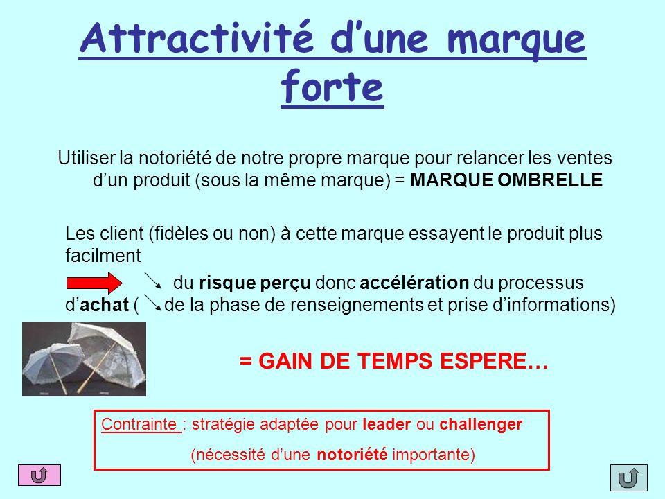 Attractivité dune marque forte Utiliser la notoriété de notre propre marque pour relancer les ventes dun produit (sous la même marque) = MARQUE OMBREL