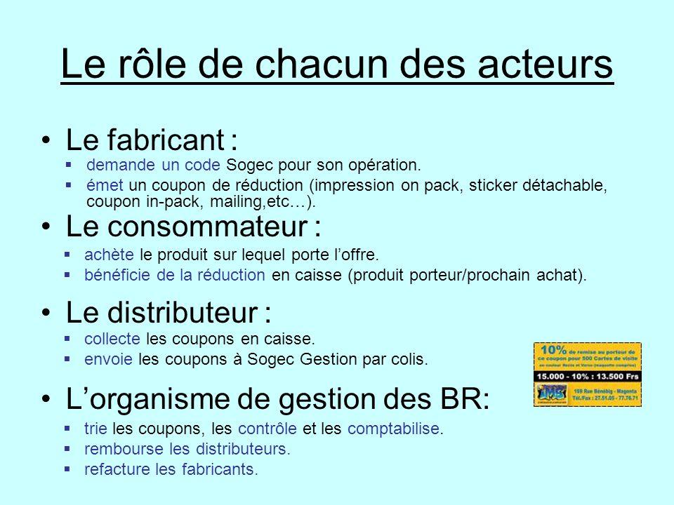 Le rôle de chacun des acteurs Le fabricant : Le consommateur : Le distributeur : Lorganisme de gestion des BR: demande un code Sogec pour son opératio