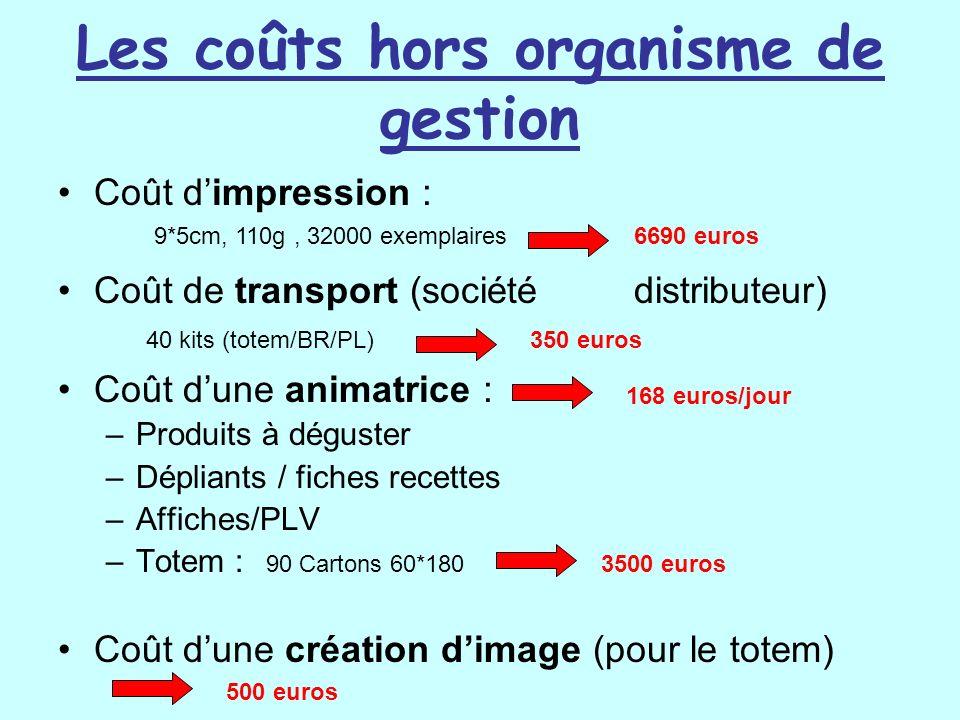 Les coûts hors organisme de gestion Coût dimpression : Coût de transport (sociétédistributeur) Coût dune animatrice : –Produits à déguster –Dépliants