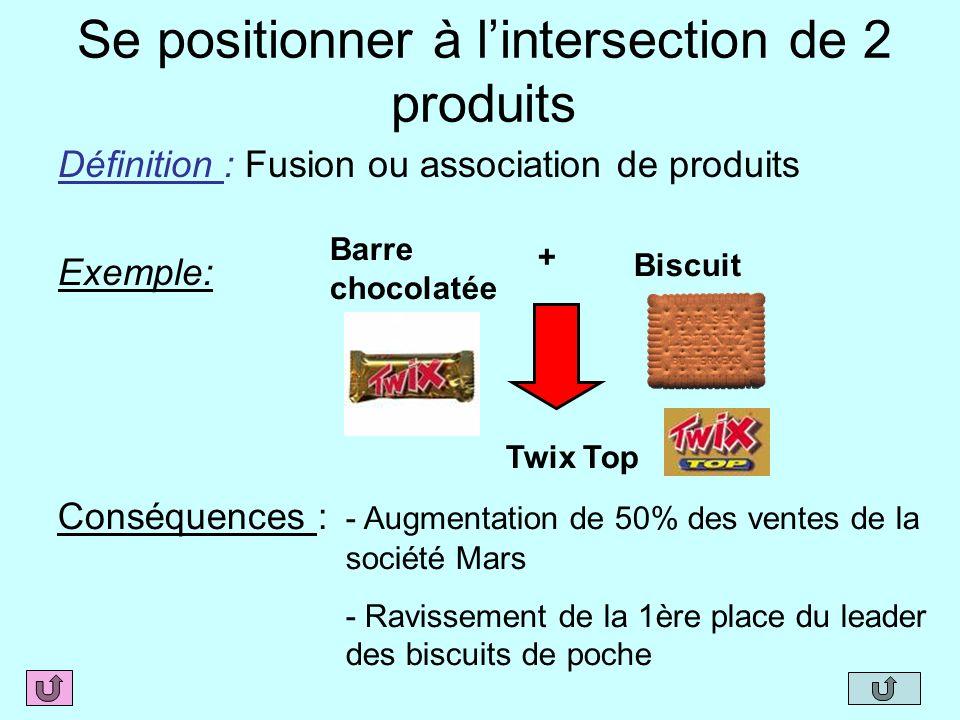 Se positionner à lintersection de 2 produits Définition : Fusion ou association de produits Exemple: Barre chocolatée Biscuit + Twix Top Conséquences