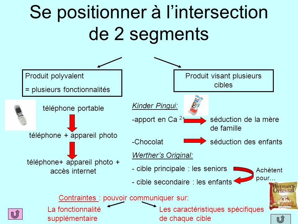 Se positionner à lintersection de 2 segments Produit polyvalent = plusieurs fonctionnalités Produit visant plusieurs cibles téléphone portable télépho