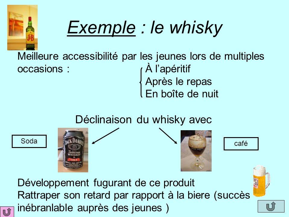 Exemple : le whisky Meilleure accessibilité par les jeunes lors de multiples occasions : À lapéritif Après le repas En boîte de nuit Déclinaison du wh