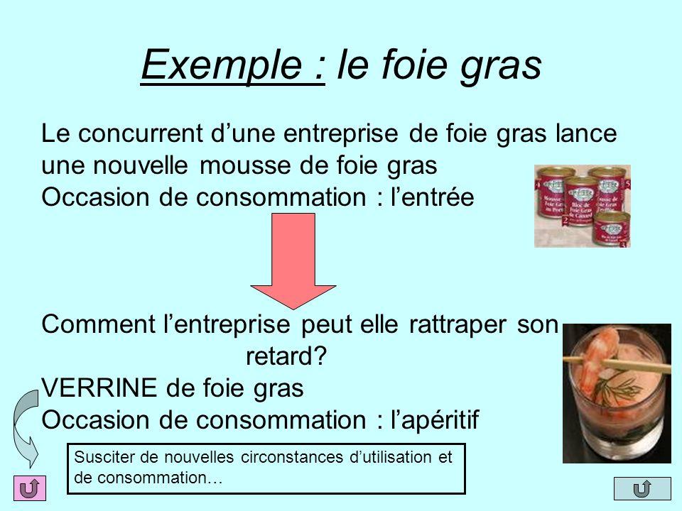Exemple : le foie gras Le concurrent dune entreprise de foie gras lance une nouvelle mousse de foie gras Occasion de consommation : lentrée Comment le