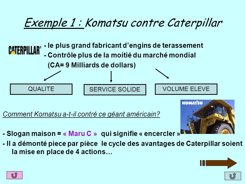 Exemple 1 : Komatsu contre Caterpillar - le plus grand fabricant dengins de terassement - Contrôle plus de la moitié du marché mondial (CA= 9 Milliard