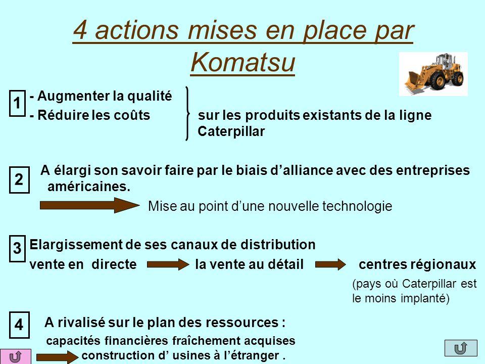 4 actions mises en place par Komatsu - Augmenter la qualité - Réduire les coûts sur les produits existants de la ligne Caterpillar A élargi son savoir