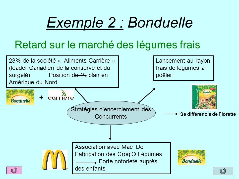 Exemple 2 : Bonduelle Retard sur le marché des légumes frais Stratégies dencerclement des Concurrents Lancement au rayon frais de légumes à poêler 23%