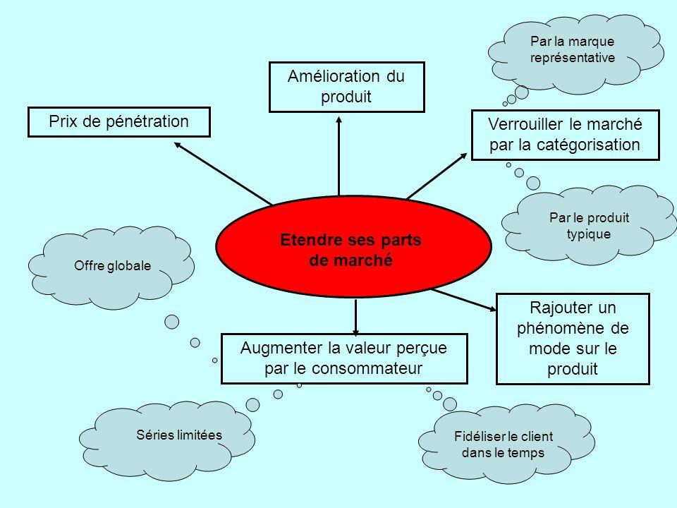 Verrouiller le marché par la catégorisation Augmenter la valeur perçue par le consommateur Prix de pénétration Etendre ses parts de marché Amélioratio