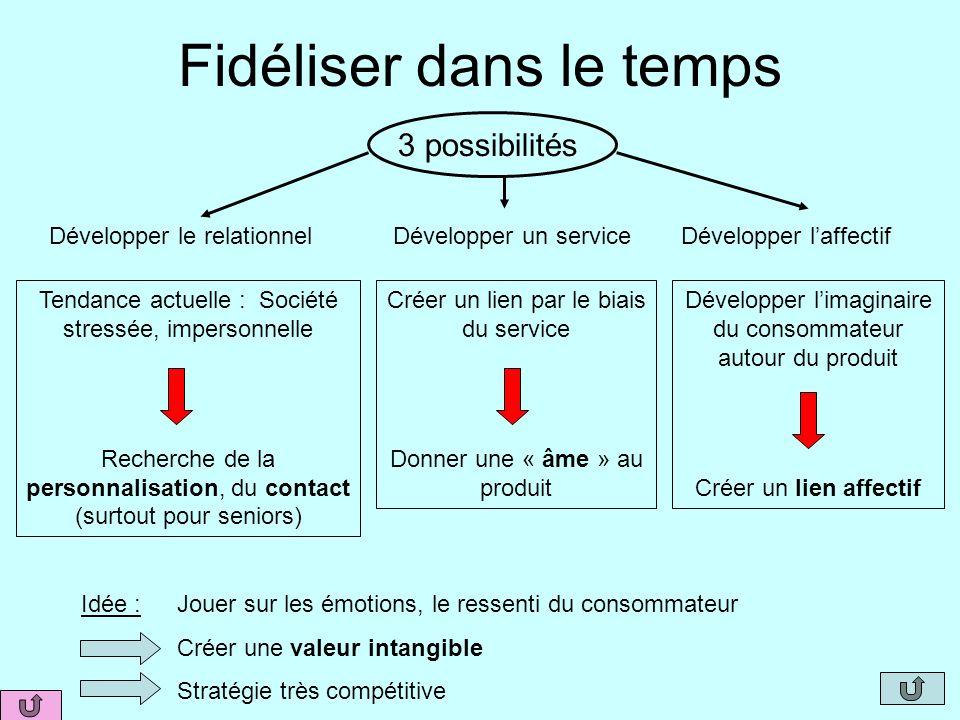 Fidéliser dans le temps 3 possibilités Développer le relationnelDévelopper un serviceDévelopper laffectif Tendance actuelle : Société stressée, impers