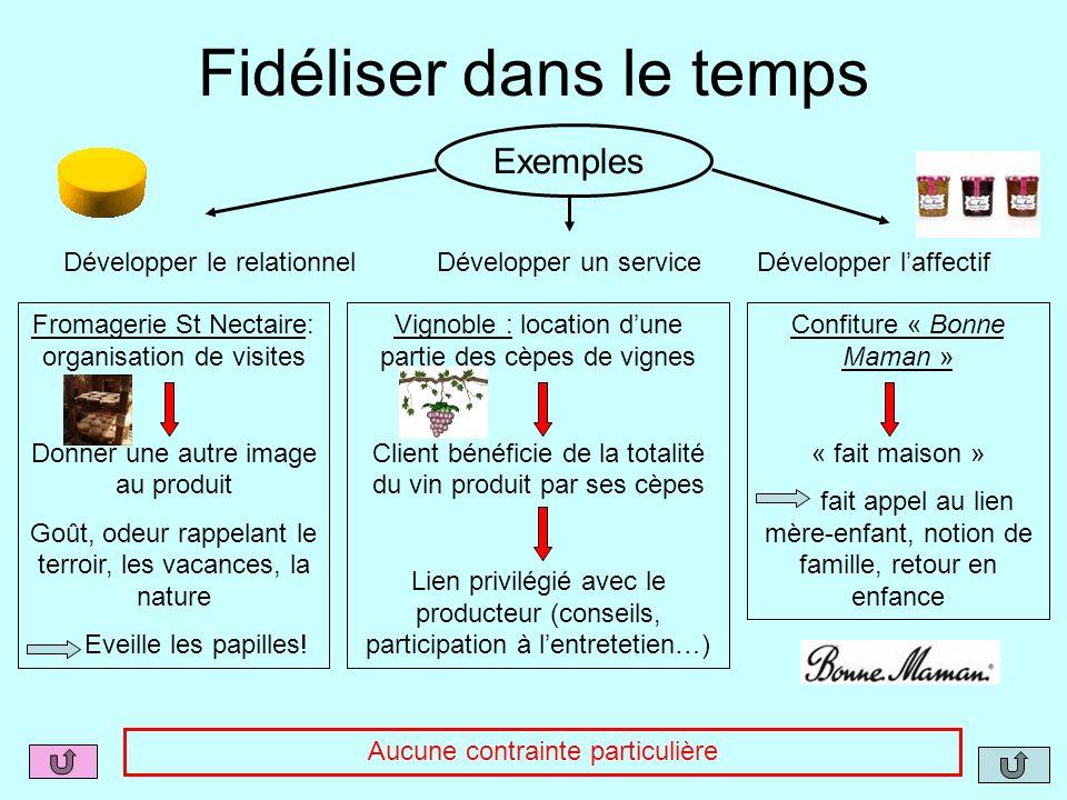 Fidéliser dans le temps Exemples Développer le relationnelDévelopper un serviceDévelopper laffectif Vignoble : location dune partie des cèpes de vigne