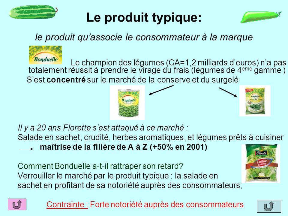 Le produit typique: le produit quassocie le consommateur à la marque Le champion des légumes (CA=1,2 milliards deuros) na pas totalement réussit à pre