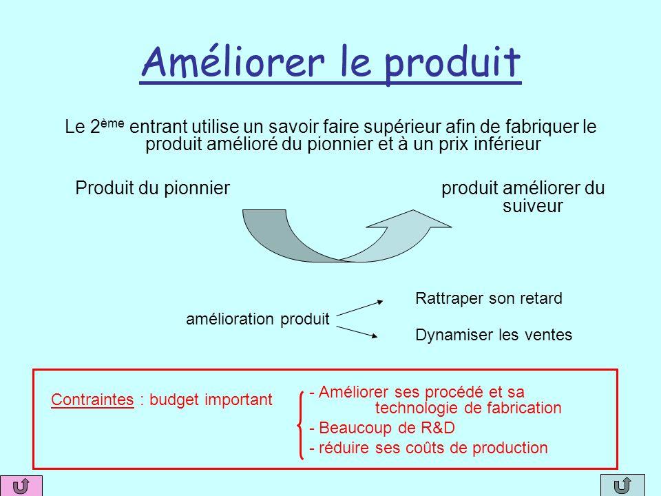 Améliorer le produit Le 2 ème entrant utilise un savoir faire supérieur afin de fabriquer le produit amélioré du pionnier et à un prix inférieur Produ