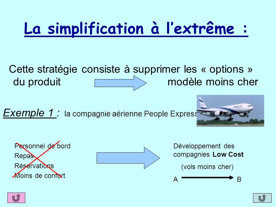 La simplification à lextrême : Cette stratégie consiste à supprimer les « options » du produit modèle moins cher Exemple 1 : la compagnie aérienne Peo