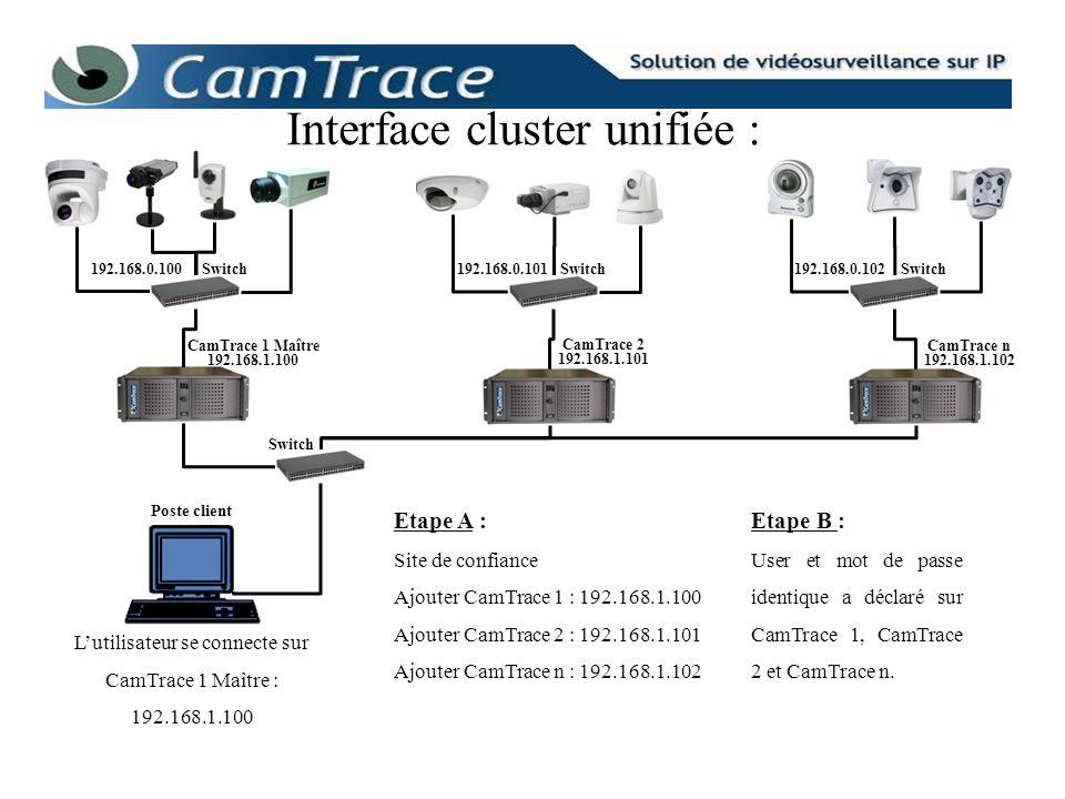 L interface unifiée permet de créer et d exploiter des vues individuelles, des cycles, des groupes, des plans et des lecteurs (magnétoscopes) dont les caméras sont attachées à n importe lequel des CamTrace du cluster (1 à n).
