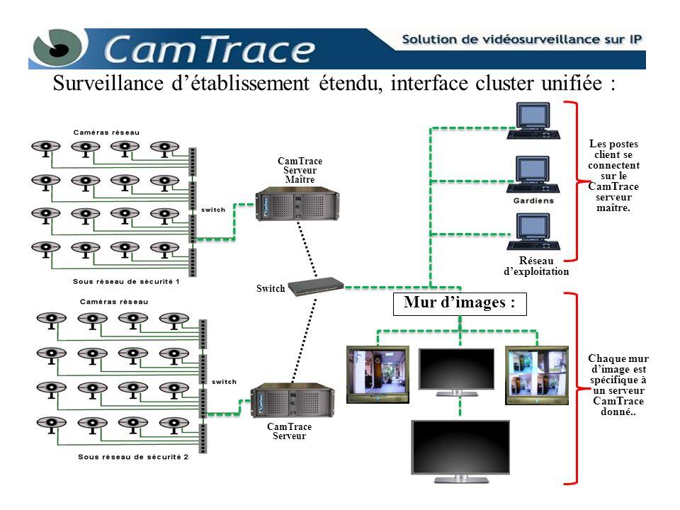 Surveillance détablissement étendu, interface cluster unifiée : Switch CamTrace Serveur Maître Réseau dexploitation Mur dimages : Les postes client se