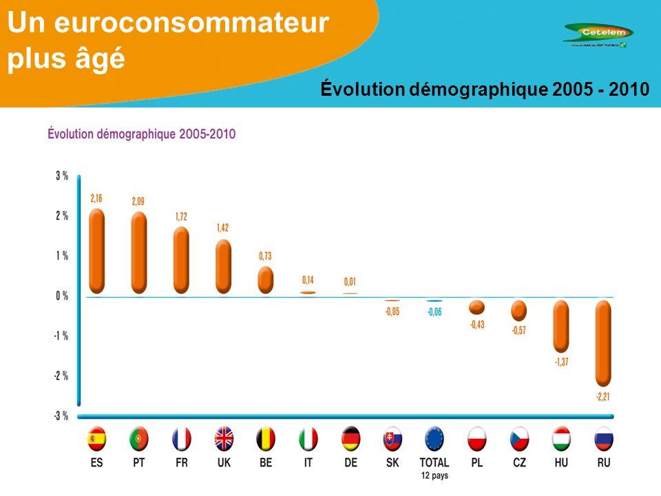 Un euroconsommateur plus âgé Part des plus de 65 ans en 2010
