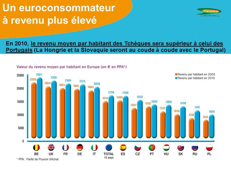 Un euroconsommateur à revenu plus élevé En 2010, le revenu moyen par habitant des Tchèques sera supérieur à celui des Portugais (La Hongrie et la Slovaquie seront au coude à coude avec le Portugal)
