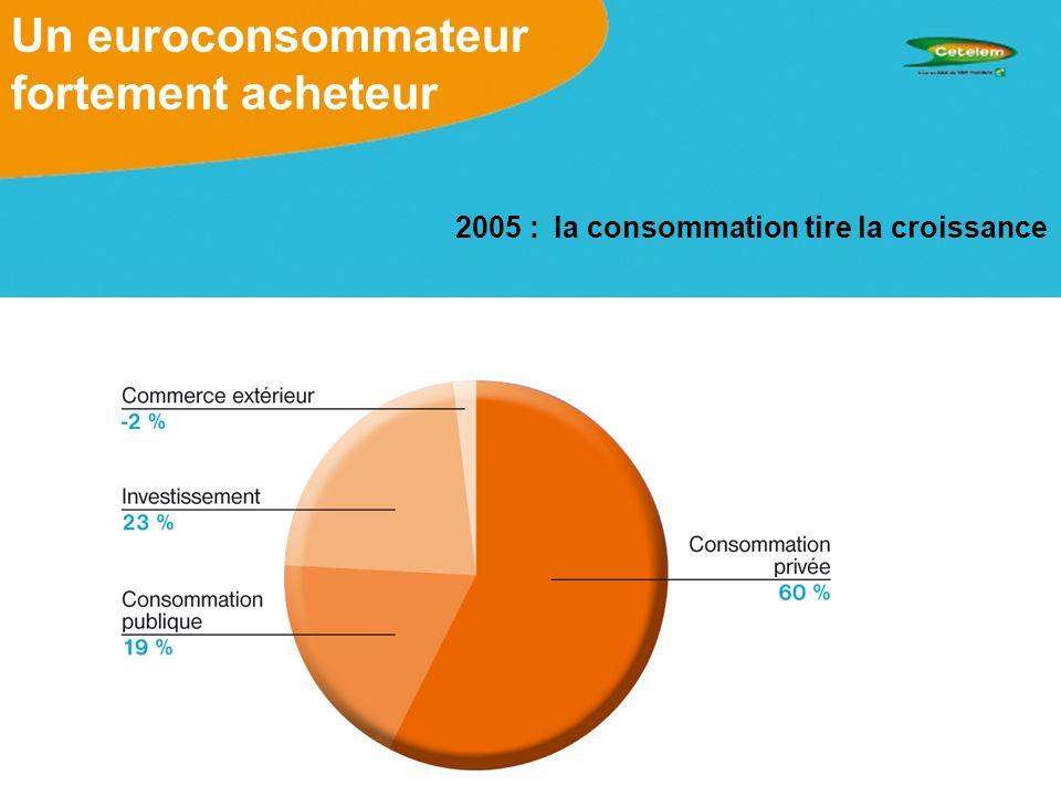 MORAL DES MENAGES EUROPEENS EN 2007 –2007, cap sur la consommation … Daprès les intentions à un an unanimement exprimées par les ménages, lheure est à la consommation plus quà lépargne.