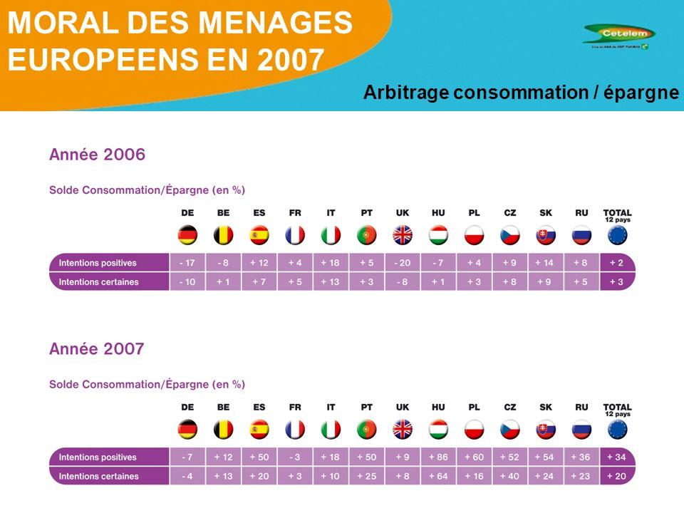 MORAL DES MENAGES EUROPEENS EN 2007 Arbitrage consommation / épargne
