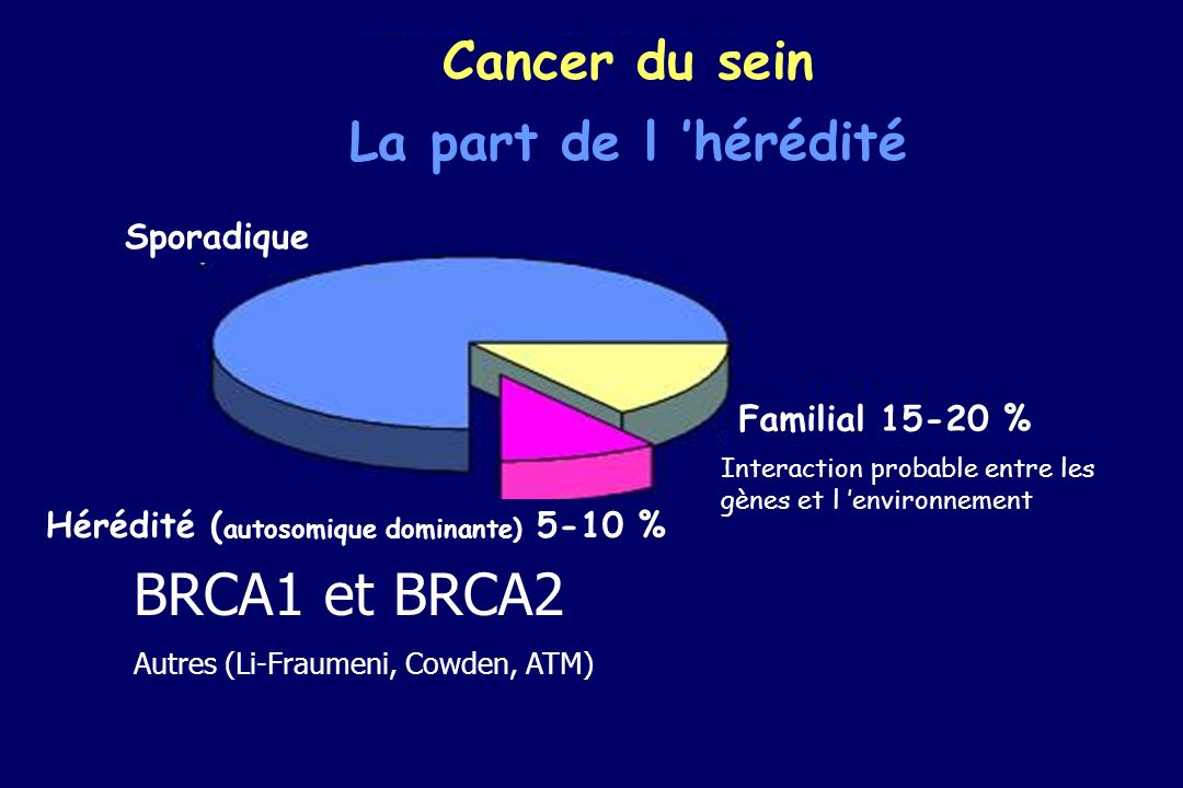 SYNDROMES HEREDITAIRES CANCER SEIN SEUL BRCA1 30-35% BRCA2 20-25% HEREDITE Autres gènes inconnus