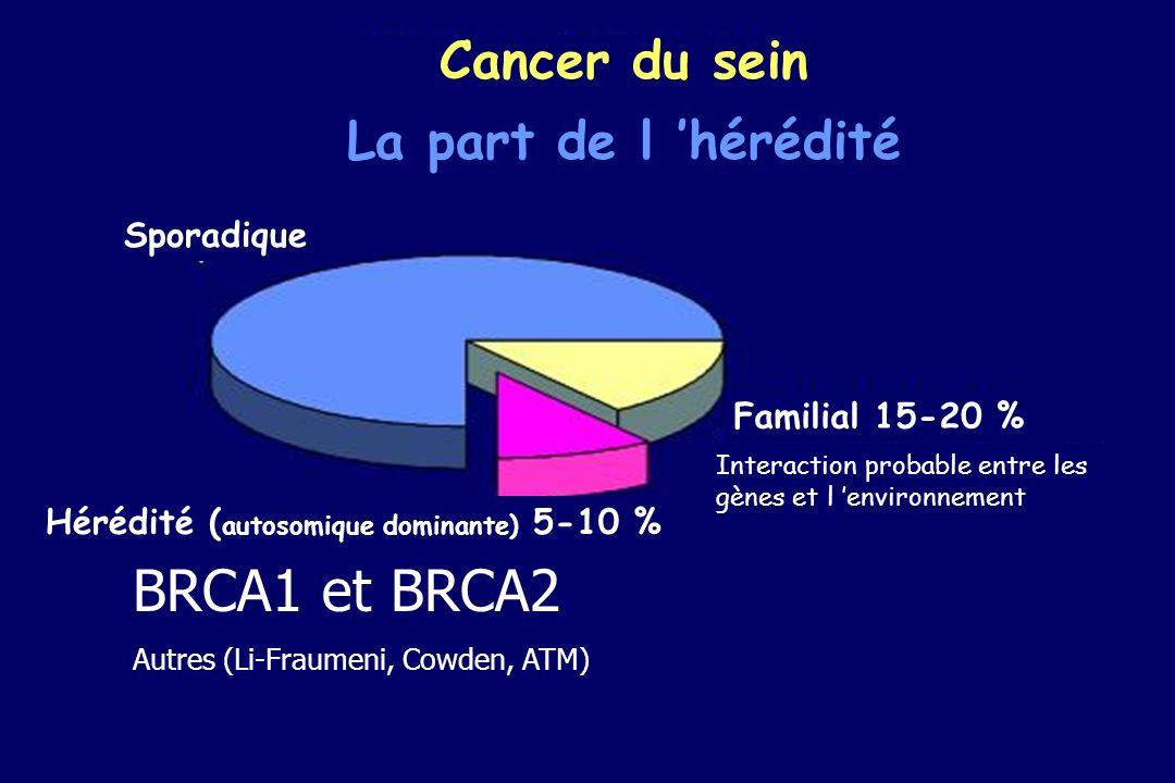 Cancer du sein La part de l hérédité Sporadique Hérédité ( autosomique dominante) 5-10 % Familial 15-20 % Interaction probable entre les gènes et l en