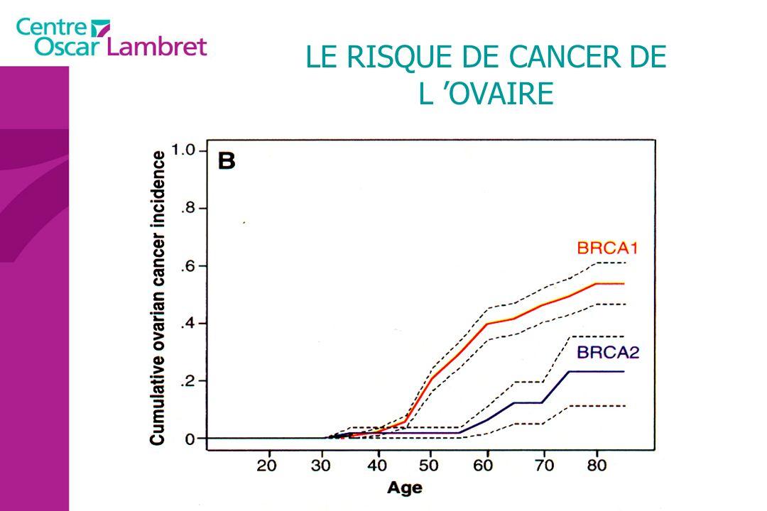 LE RISQUE DE CANCER DE L OVAIRE