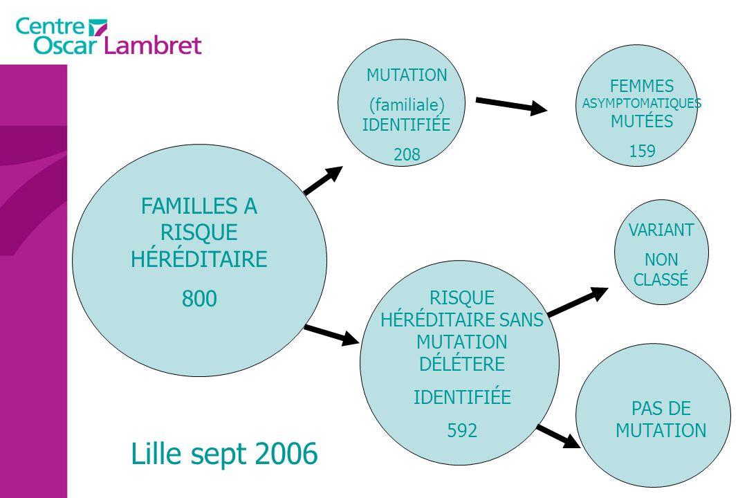 FAMILLES A RISQUE HÉRÉDITAIRE 800 MUTATION (familiale) IDENTIFIÉE 208 RISQUE HÉRÉDITAIRE SANS MUTATION DÉLÉTERE IDENTIFIÉE 592 FEMMES ASYMPTOMATIQUES