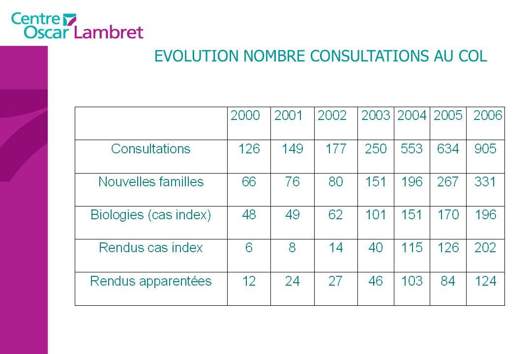EVOLUTION NOMBRE CONSULTATIONS AU COL