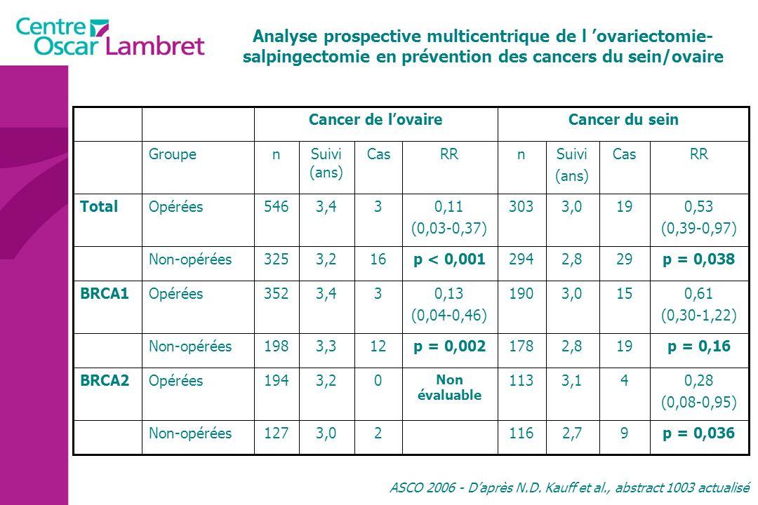 Analyse prospective multicentrique de l ovariectomie- salpingectomie en prévention des cancers du sein/ovaire ASCO 2006 - Daprès N.D. Kauff et al., ab