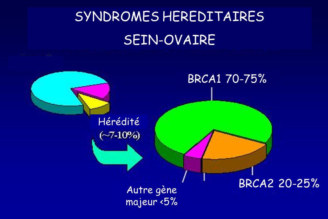 SYNDROMES HEREDITAIRES SEIN-OVAIRE BRCA1 70-75% BRCA2 20-25% Autre gène majeur <5% Hérédité