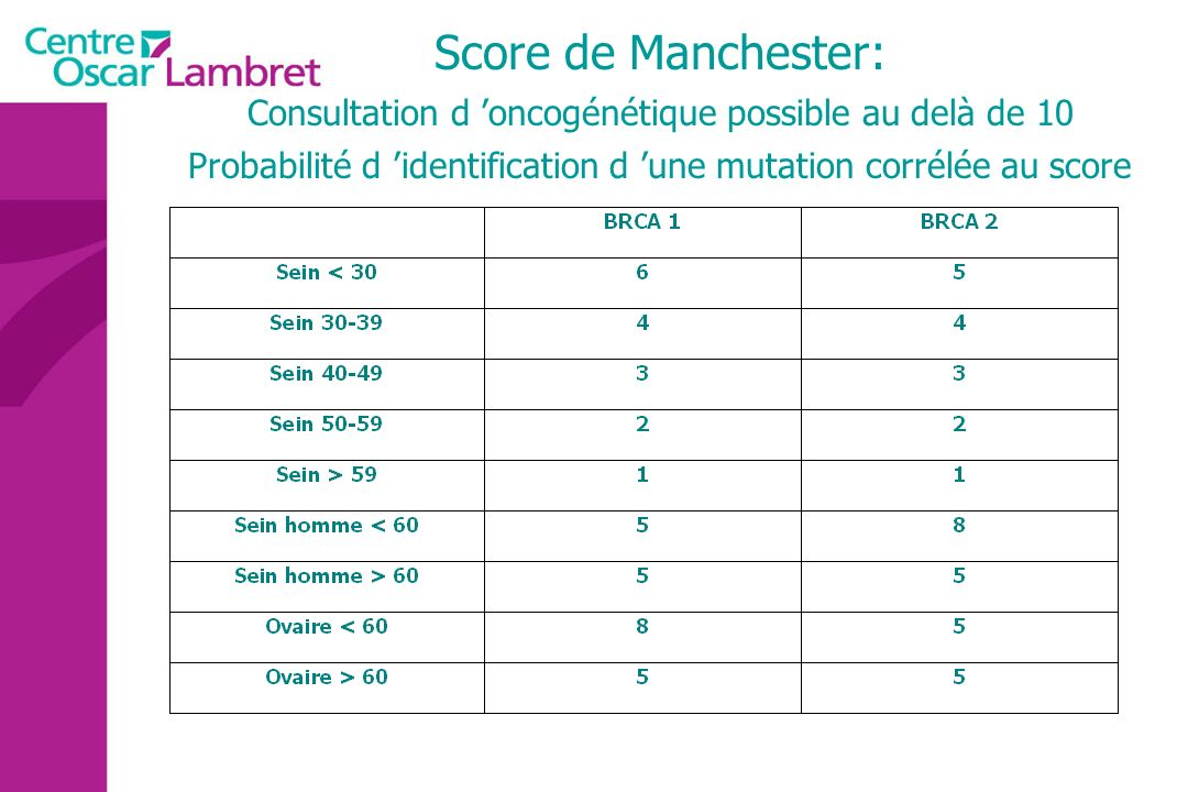 Score de Manchester: Consultation d oncogénétique possible au delà de 10 Probabilité d identification d une mutation corrélée au score