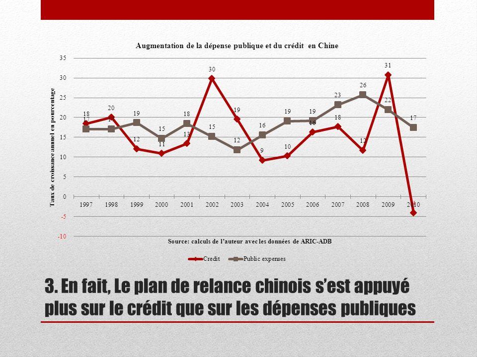 3. En fait, Le plan de relance chinois sest appuyé plus sur le crédit que sur les dépenses publiques