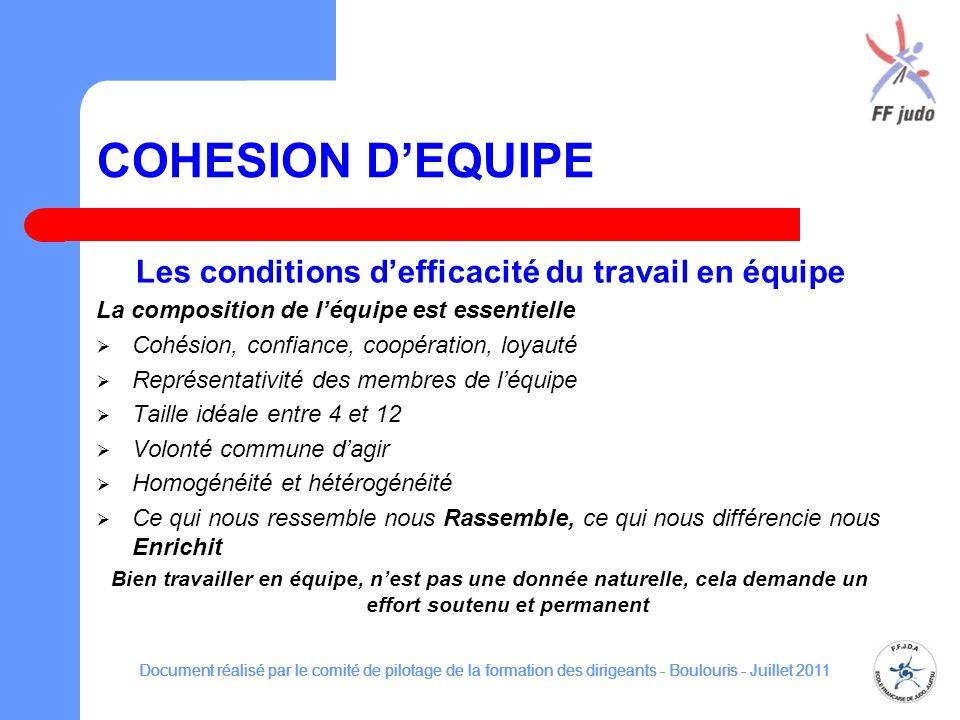 COHESION DEQUIPE Les conditions defficacité du travail en équipe La composition de léquipe est essentielle Cohésion, confiance, coopération, loyauté R