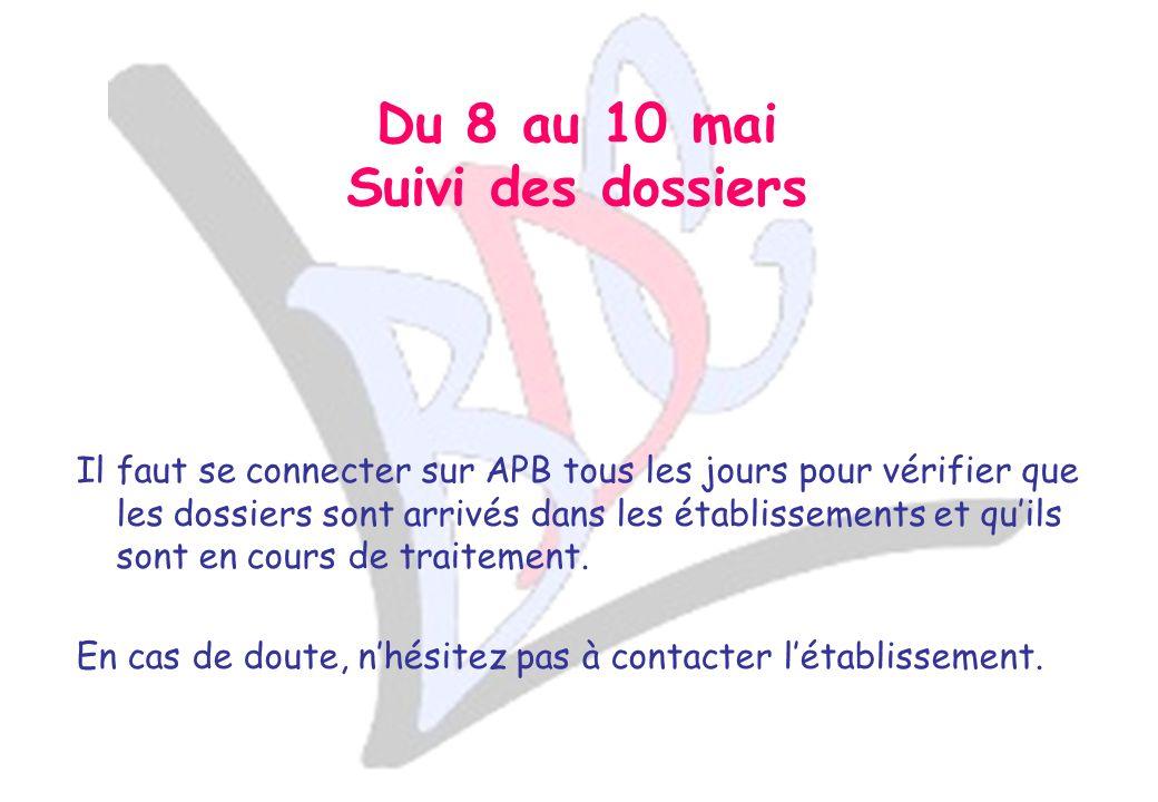 PHASE 3 Admission 3 périodes de connexion : du 7 au 12 juin du 21 au 26 juin et du 14 au 19 juillet Obligation de se connecter tant que le OUI DEFINITIF na pas été validé.