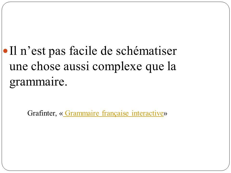 Il nest pas facile de schématiser une chose aussi complexe que la grammaire. Grafinter, « Grammaire française interactive» Grammaire française interac
