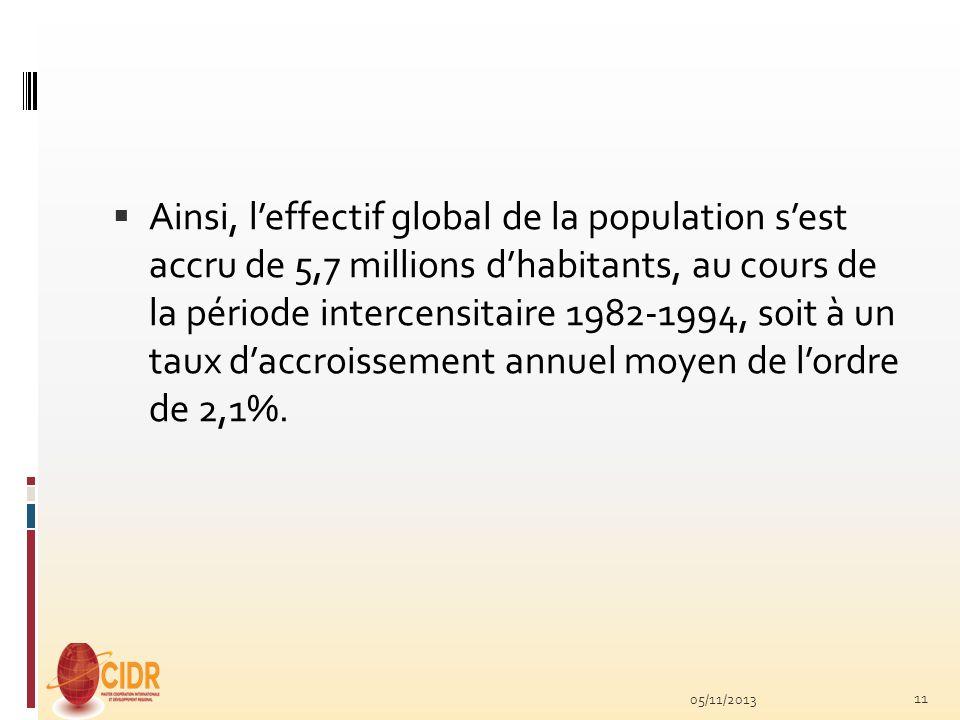 Ainsi, leffectif global de la population sest accru de 5,7 millions dhabitants, au cours de la période intercensitaire 1982-1994, soit à un taux daccr