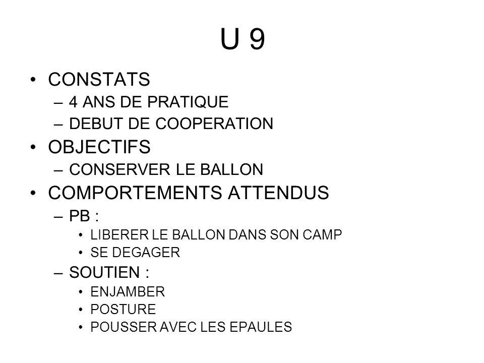 U 11 CONSTATS –6 ANS DE PRATIQUE –COOPERATION OBJECTIFS –GAGNER LESPACE AU-DESSUS DU BALLON CONSERVER LE BALLON EN UTILISATION GAGNER LE BALLON EN OPPOSITION COMPORTEMENTS ATTENDUS –PB : LIBERER LE BALLON DANS SON CAMP LE PLUS LOIN POSSIBLE –SOUTIEN : ENTRER PAR LAXE ENJAMBER POUSSER AVEC LES EPAULES ETRE LIER