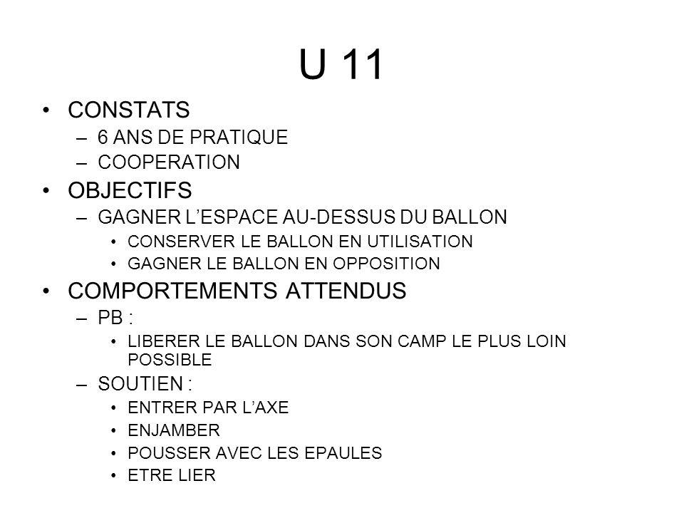 U 11 CONSTATS –6 ANS DE PRATIQUE –COOPERATION OBJECTIFS –GAGNER LESPACE AU-DESSUS DU BALLON CONSERVER LE BALLON EN UTILISATION GAGNER LE BALLON EN OPP