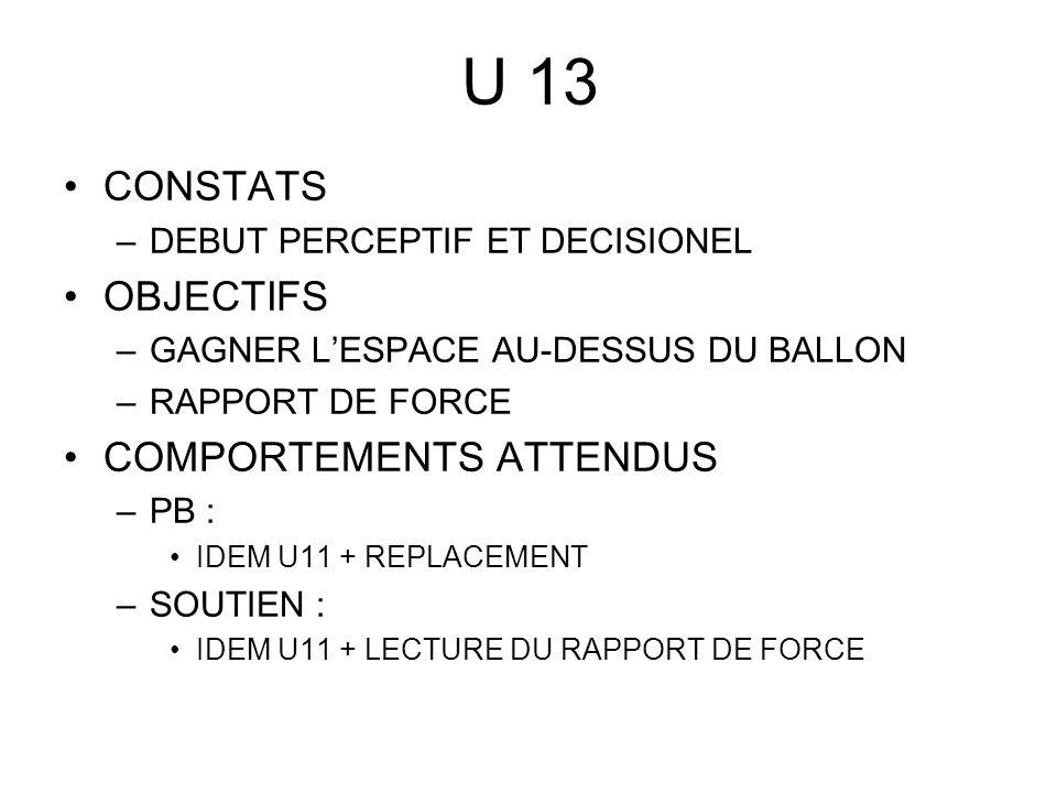 U 13 CONSTATS –DEBUT PERCEPTIF ET DECISIONEL OBJECTIFS –GAGNER LESPACE AU-DESSUS DU BALLON –RAPPORT DE FORCE COMPORTEMENTS ATTENDUS –PB : IDEM U11 + REPLACEMENT –SOUTIEN : IDEM U11 + LECTURE DU RAPPORT DE FORCE