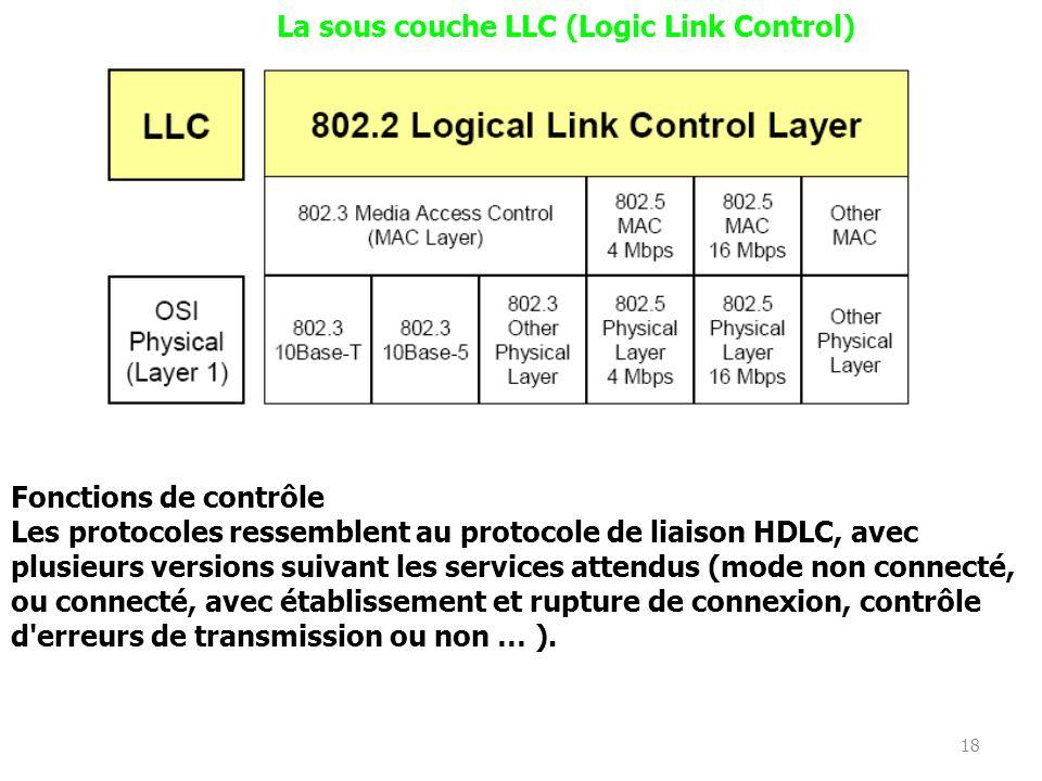 18 La sous couche LLC (Logic Link Control) Fonctions de contrôle Les protocoles ressemblent au protocole de liaison HDLC, avec plusieurs versions suivant les services attendus (mode non connecté, ou connecté, avec établissement et rupture de connexion, contrôle d erreurs de transmission ou non … ).