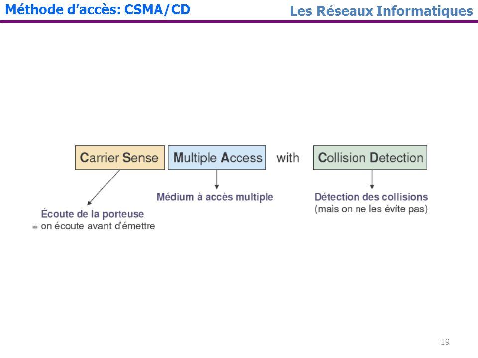 19 Les Réseaux Informatiques Méthode daccès: CSMA/CD