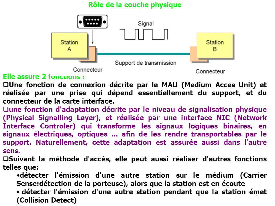 5 Rôle de la couche physique Elle assure 2 fonctions : Une fonction de connexion décrite par le MAU (Medium Acces Unit) et réalisée par une prise qui dépend essentiellement du support, et du connecteur de la carte interface.
