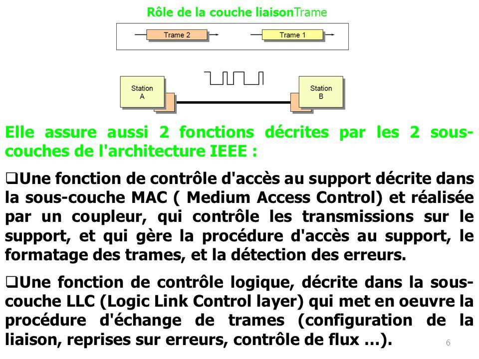 6 Rôle de la couche liaisonTrame Elle assure aussi 2 fonctions décrites par les 2 sous- couches de l architecture IEEE : Une fonction de contrôle d accès au support décrite dans la sous-couche MAC ( Medium Access Control) et réalisée par un coupleur, qui contrôle les transmissions sur le support, et qui gère la procédure d accès au support, le formatage des trames, et la détection des erreurs.