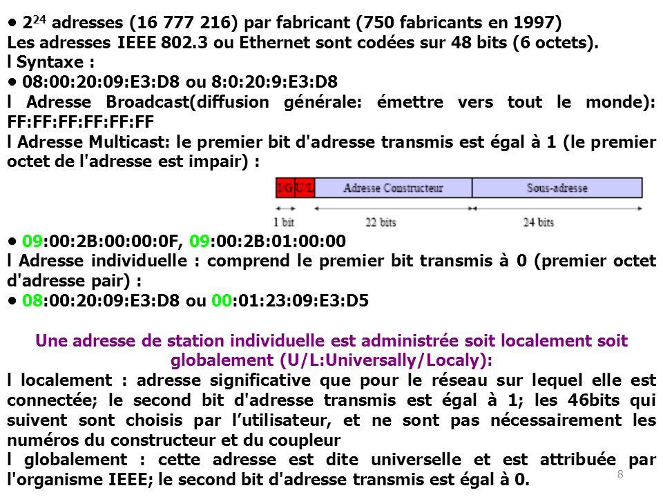 8 2 24 adresses (16 777 216) par fabricant (750 fabricants en 1997) Les adresses IEEE 802.3 ou Ethernet sont codées sur 48 bits (6 octets).