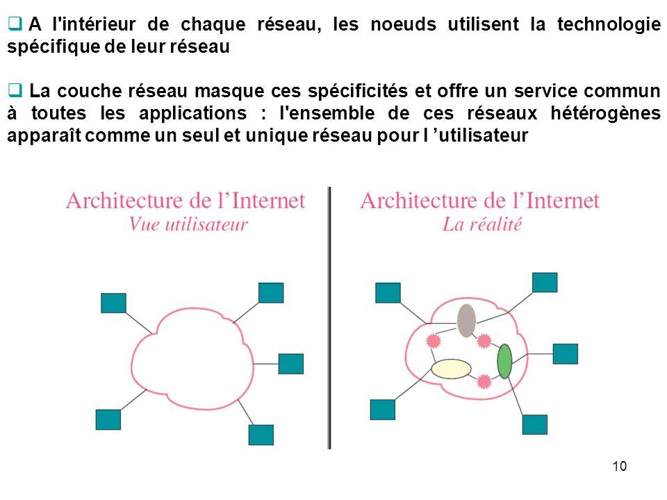 A l'intérieur de chaque réseau, les noeuds utilisent la technologie spécifique de leur réseau La couche réseau masque ces spécificités et offre un ser