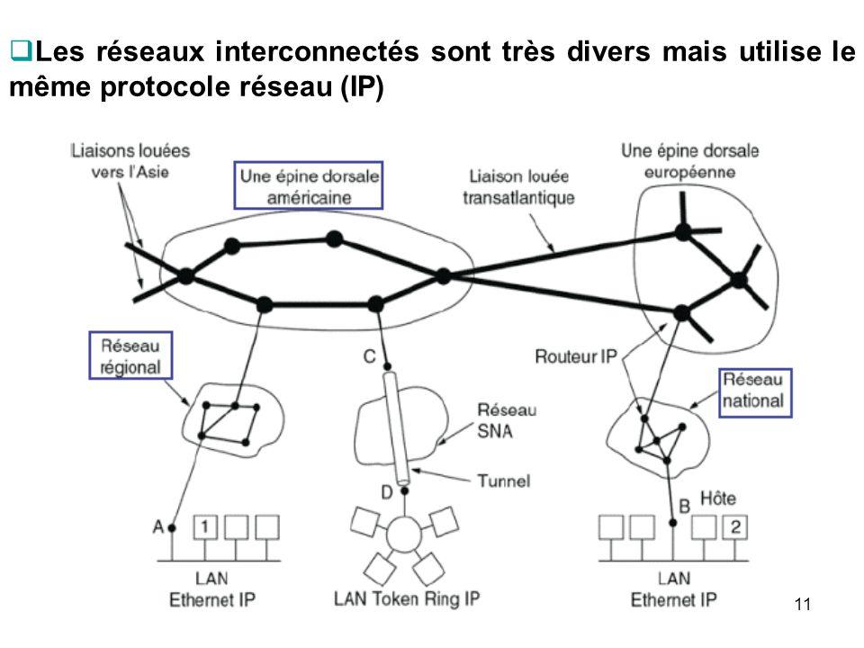 Les réseaux interconnectés sont très divers mais utilise le même protocole réseau (IP) 11