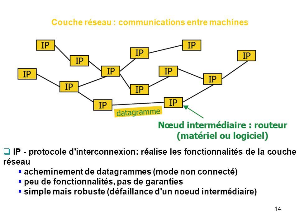 Couche réseau : communications entre machines IP - protocole d'interconnexion: réalise les fonctionnalités de la couche réseau acheminement de datagra