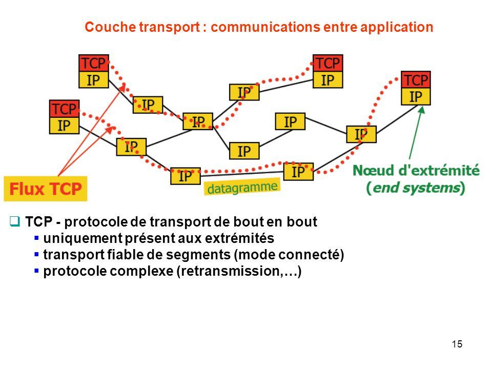 Couche transport : communications entre application TCP - protocole de transport de bout en bout uniquement présent aux extrémités transport fiable de