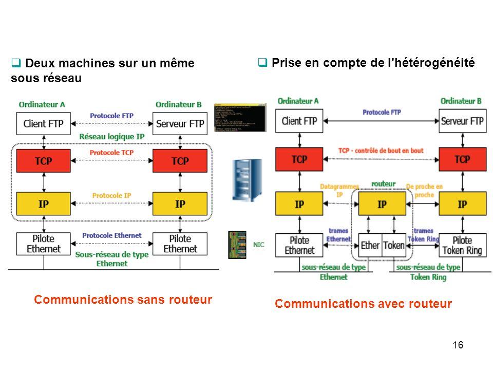Deux machines sur un même sous réseau Prise en compte de l'hétérogénéité Communications sans routeur Communications avec routeur 16