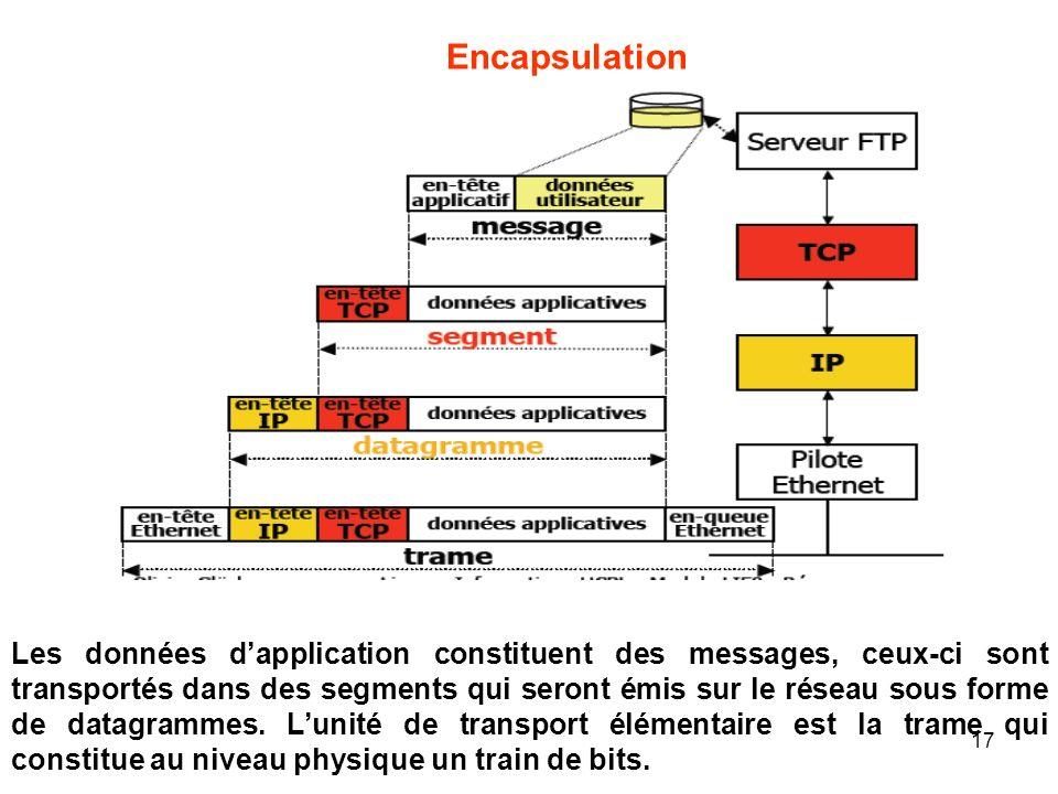 Encapsulation Les données dapplication constituent des messages, ceux-ci sont transportés dans des segments qui seront émis sur le réseau sous forme d